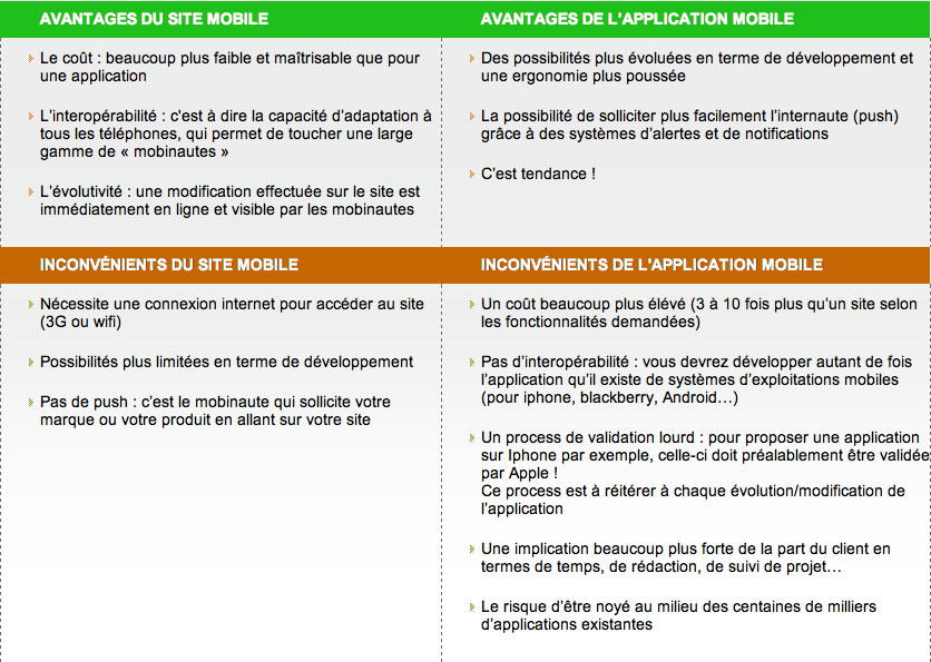 Site Mobile VS Application Native