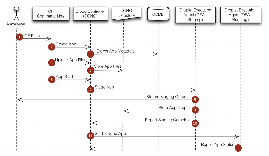 app_push_flow_diagram