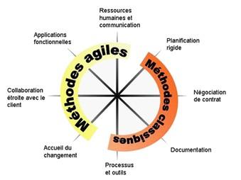 4 valeurs du manifeste Agile