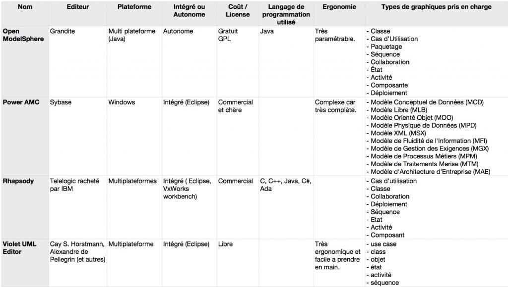 Tableau comparatif des modeleurs UML pour freelancer