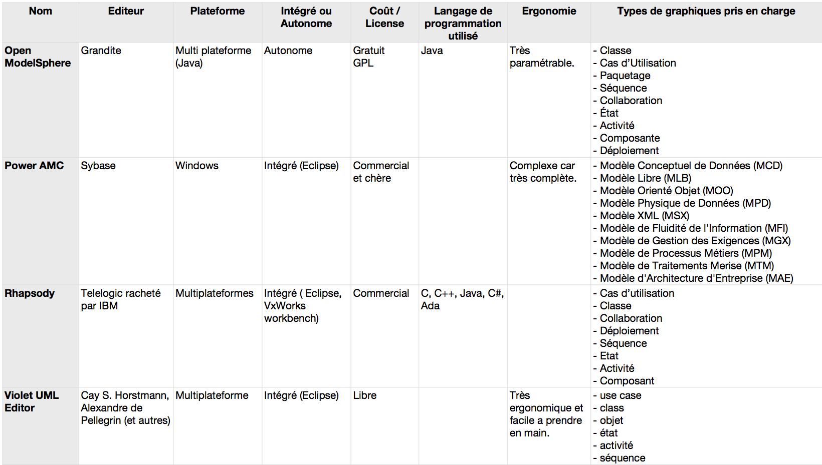 Comparatif vous cherchez un modeleur uml at e renaux for Comparatif logiciel architecture