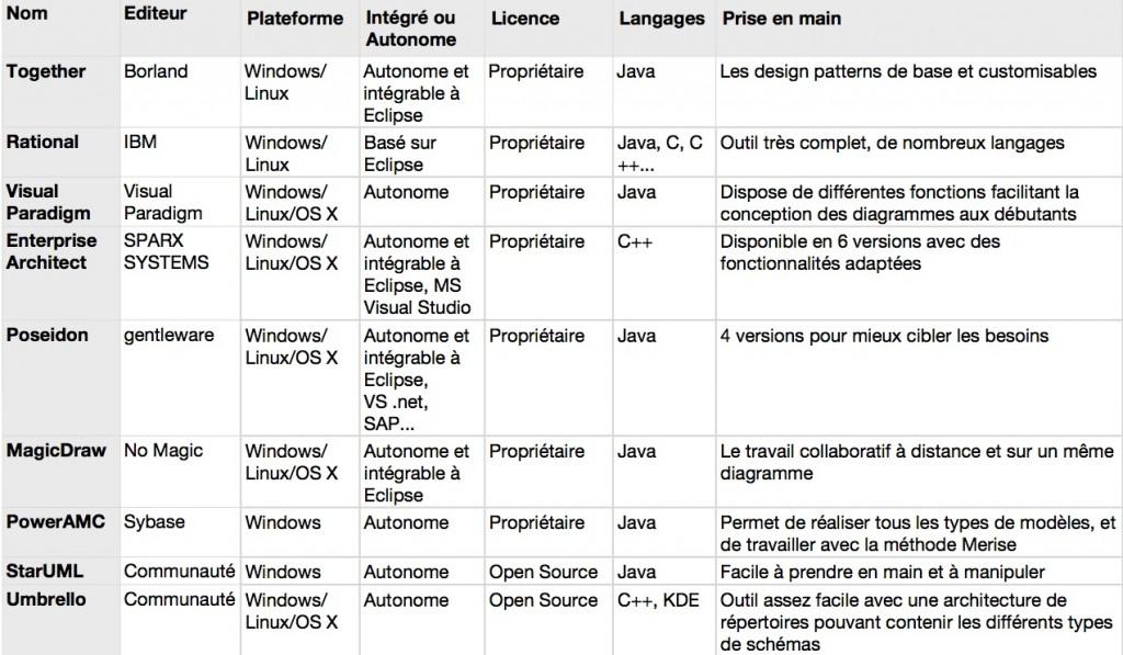 Tableau comparatif des modeleurs UML pour professionnel