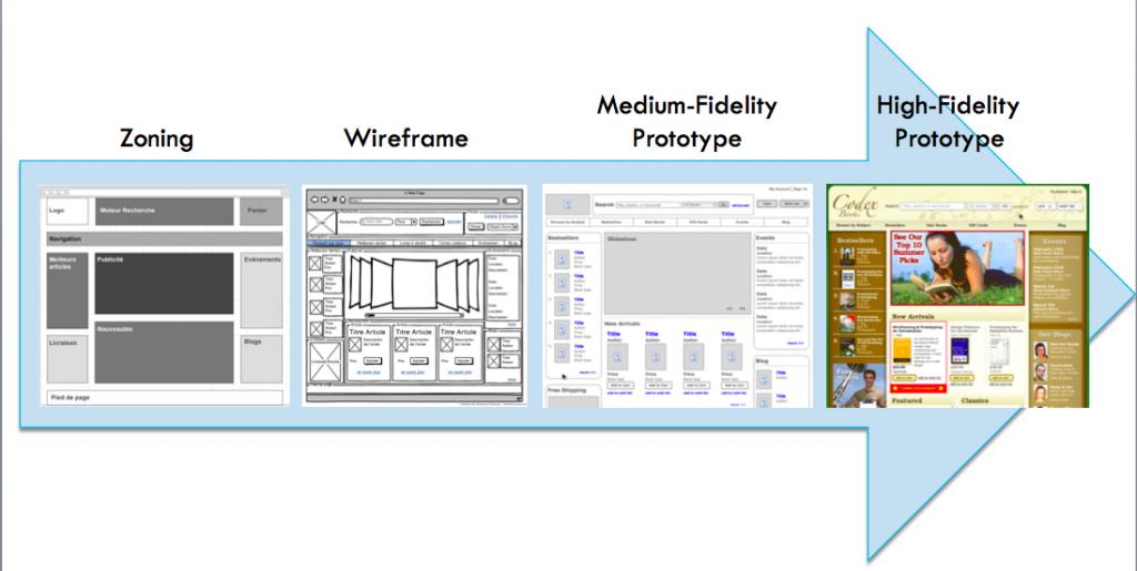Exemple de chaîne de prototype