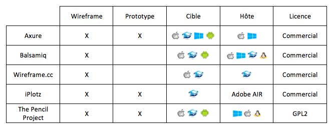 Comparatif des principaux logiciels de prototypage
