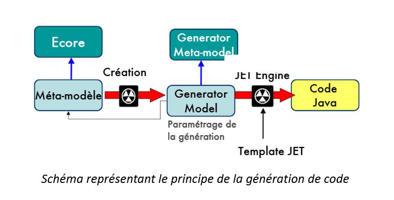 générationCode